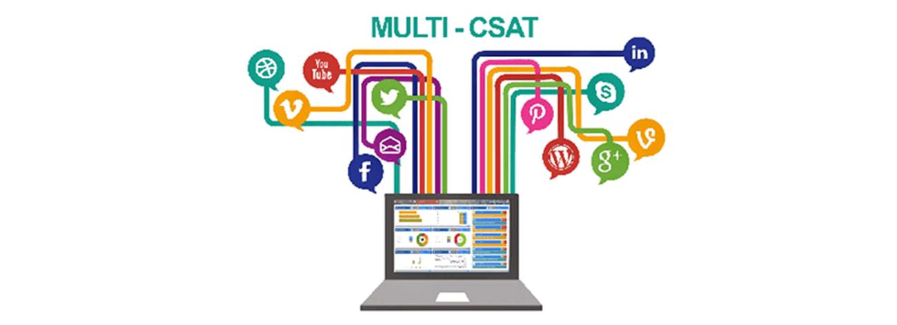 Social Media - Email - Chat - Keyword Monitoring - Complaints